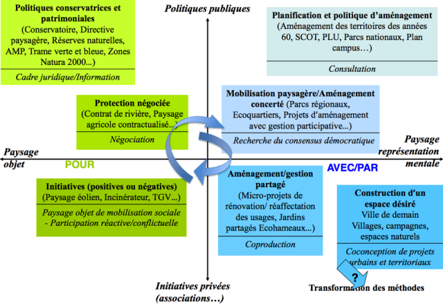 Typologie des interventions et modes dominants de participation (de l'information à la co-conception) - Source - Lazzeri et al